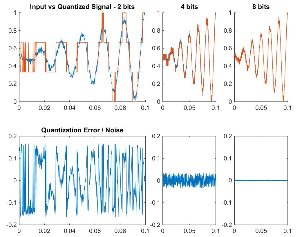Quantization noise example between 2 bits, 4 bits, and 8 bits.