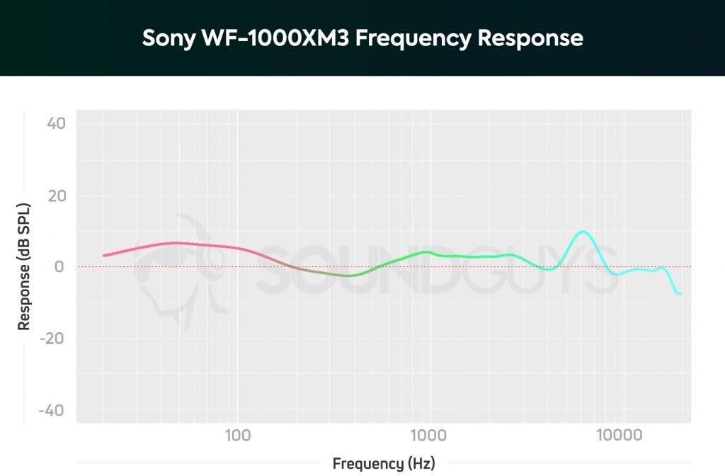 Sony WF-1000XM3 review - SoundGuys