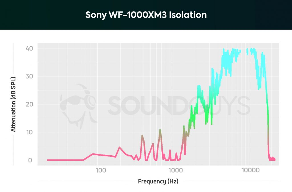 Sony WF-1000XM3 passive isolation with noise cancelling off.
