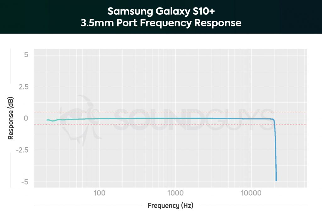 A chart showing the Samsung Galaxy S10 Plus' near-perfect frequency response performance.
