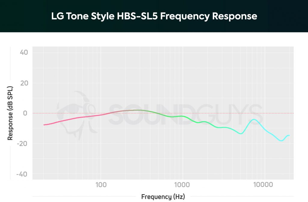 LG Tone Style SL5 frequency response chart.