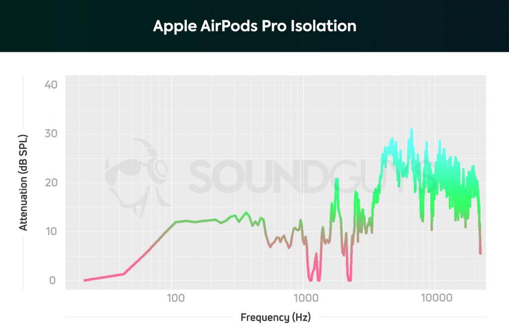 Graphique d'isolation AirPods Pro montrant une solide annulation active du bruit sur toute la plage