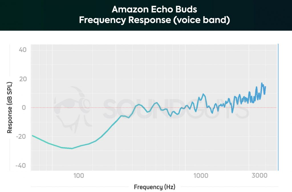 A chart depicting the Amazon Echo Buds microphone frequency response limited to the human voice; low voices sound very unnatural.
