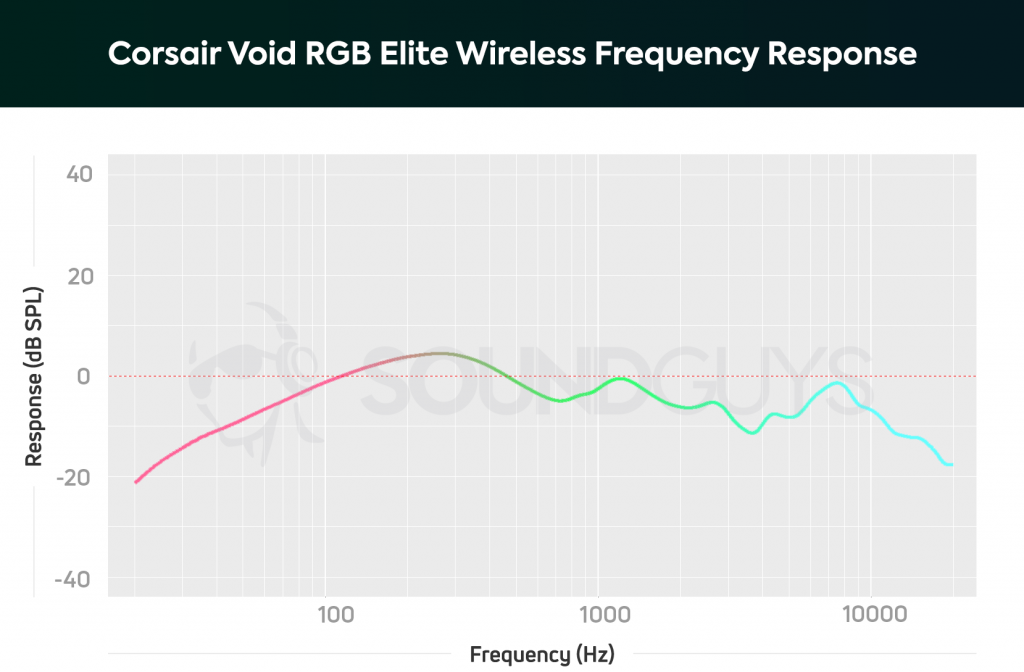 A frequency response chart for the Corsair Void RGB Elite Wireless gaming headset