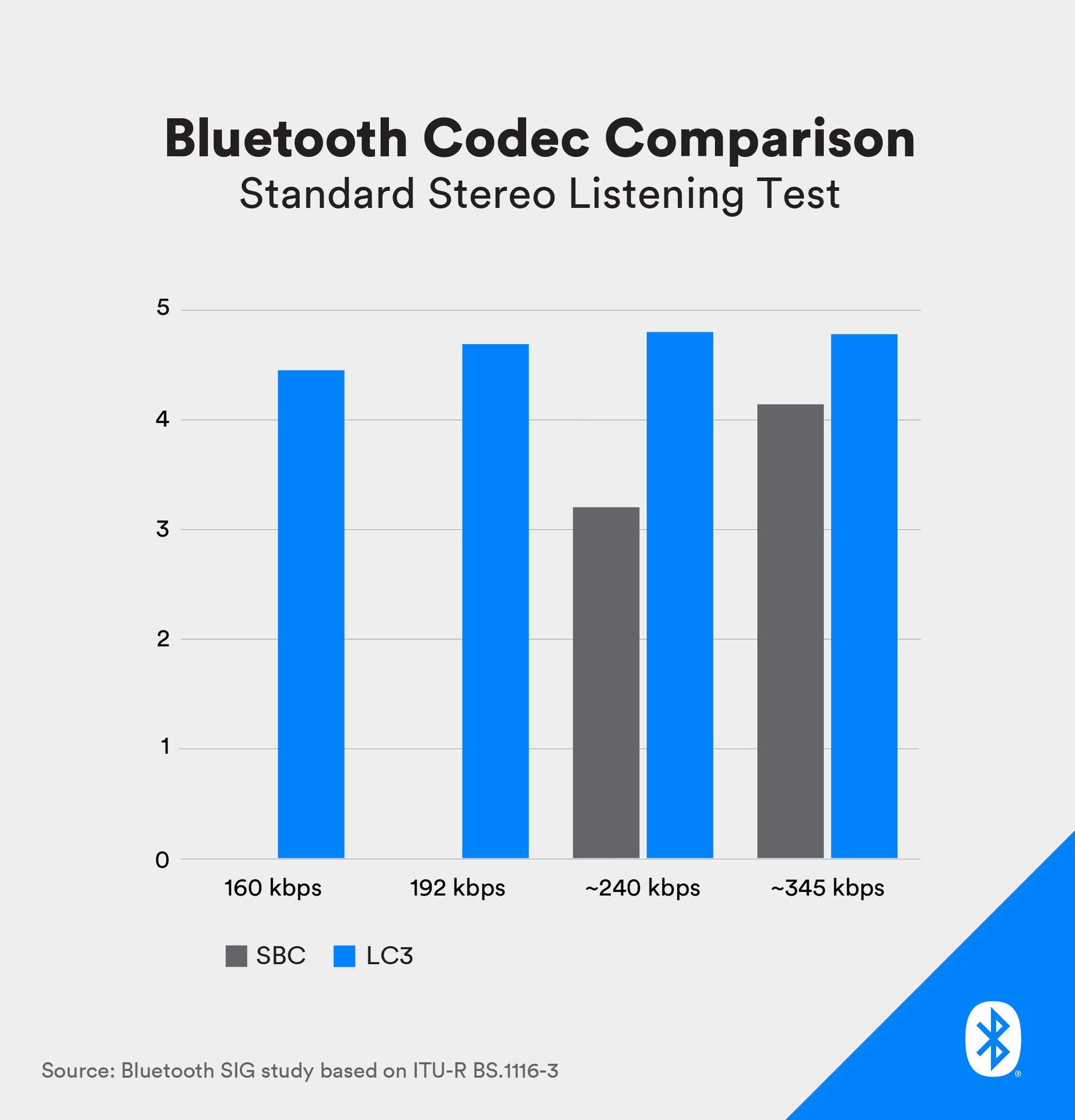 bluetooth codec compression test - how audio compression works