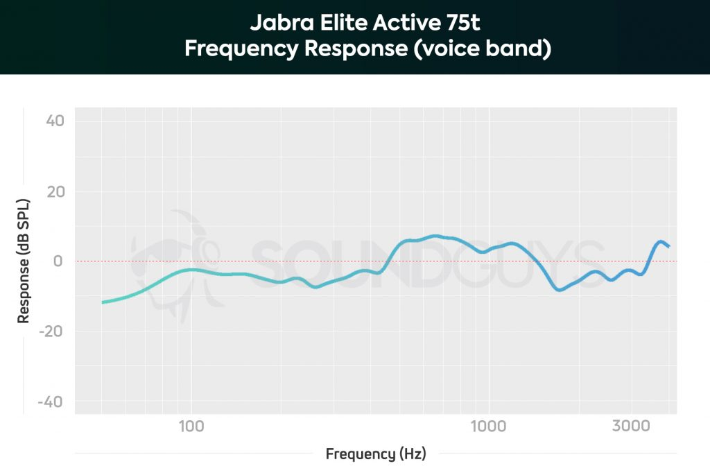 A frequency response chart of the Jabra Elite Active 75t true wireless workout earbuds' microphone system, limited to the human voice band with a slight emphasis from 450Hz-1.5kHz to improve speech intelligibility.