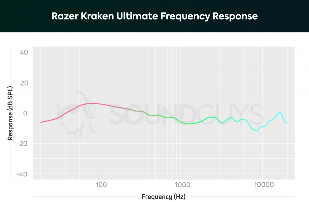 A frequency response chart for the Razer Kraken Ultimate gaming headset