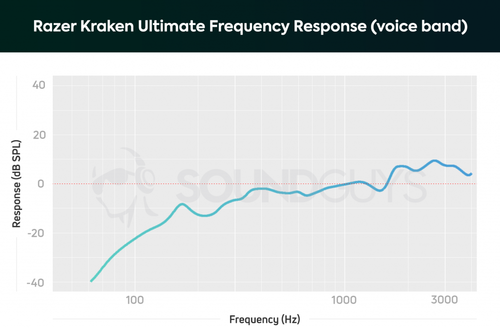 A frequency response chart for the Razer Kraken Ultimate microphone.