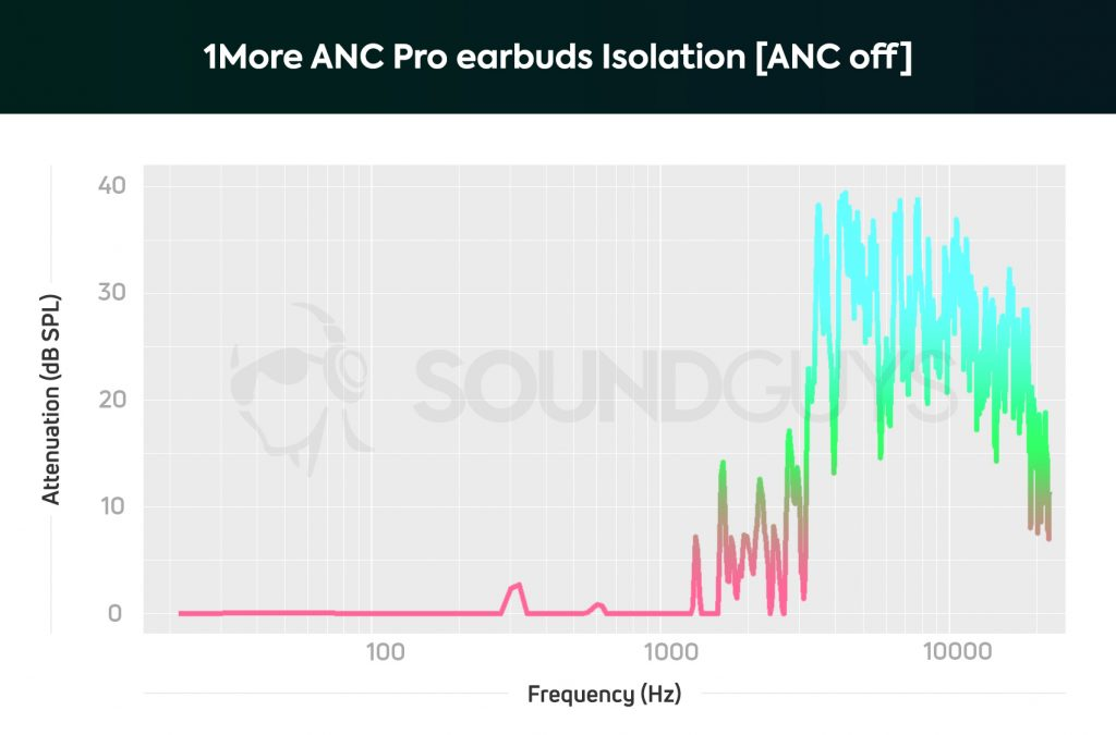 Isolation chart for the 1More Dual Driver ANC Pro earbuds with noise cancelling turned off showing that little of the lower frequencies get blocked just by the earbuds themselves.