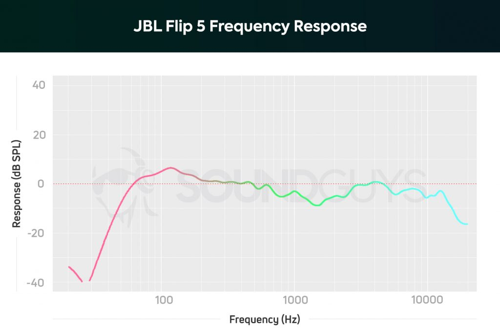 A chart of the frequency response of the JBL Flip 5 showing underemphasis around 1100Hz, and a sharp drop under 100Hz.