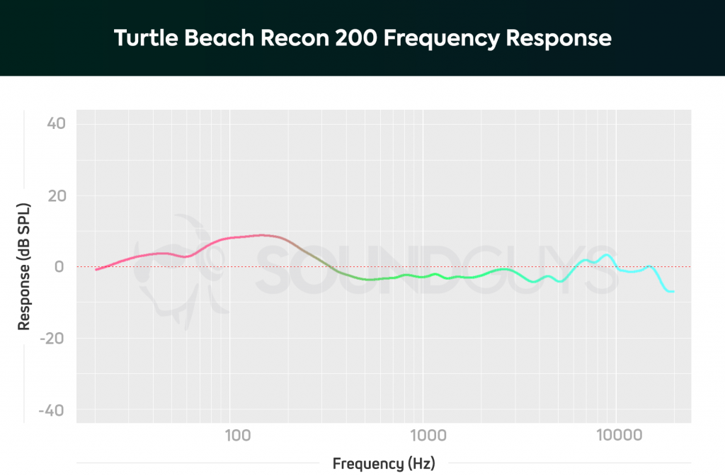A frequency response chart for the Turtle Beach Recon 200, which shows a big over emphasis in the bass range