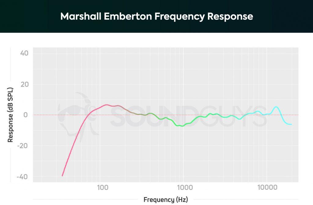 Frekvencijski odziv za Marshall Emberton Bluetooth zvučnik koji pokazuje udarce oko 100 Hz, ali potom pad.