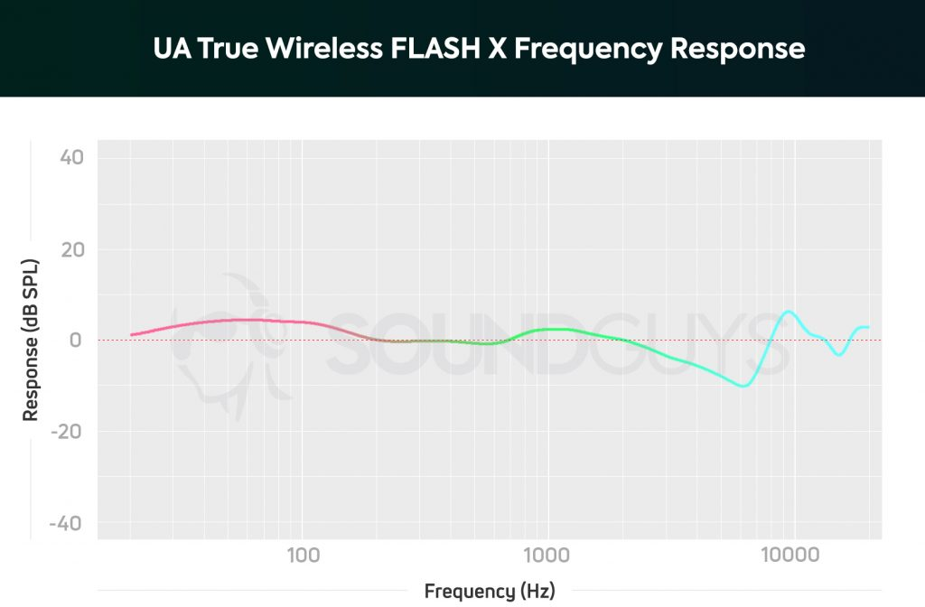 A chart depicting the UA True Wireless FLASH X by JBL earbuds' frequency response; bass note are slightly emphasized with a marked de-emphasis from 2-8kHz.