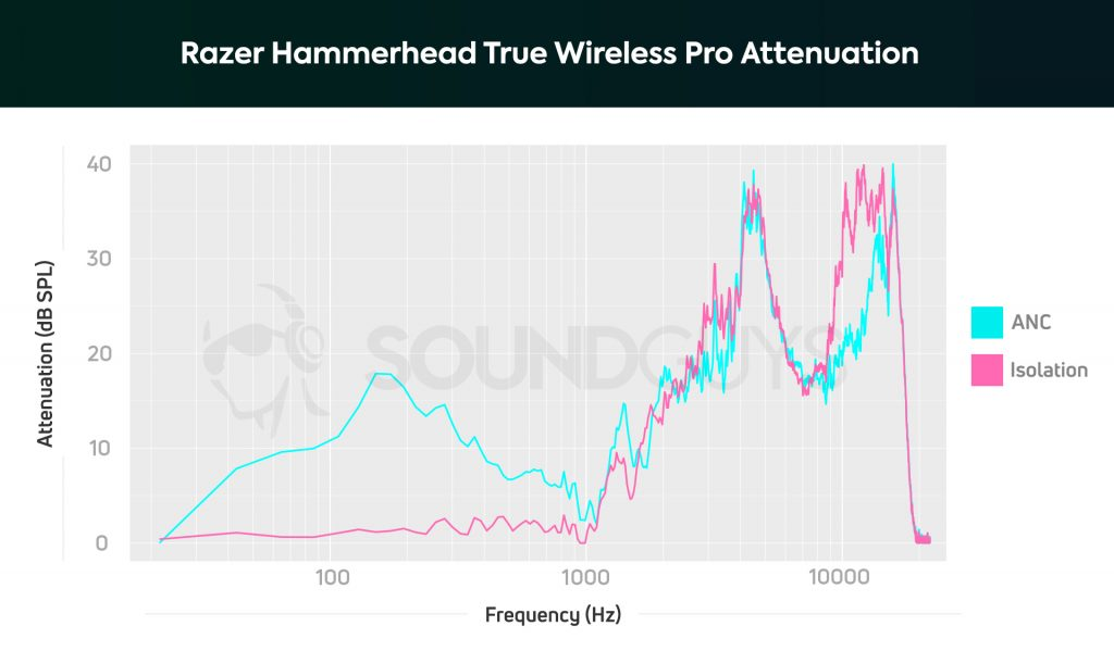 A chart depicts the Razer Hammerhead True Wireless Pro's active noise cancelling and passive isolation performance. The ANC is okay, and affects midrange frequencies well enough.