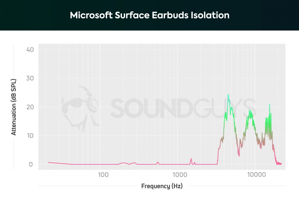 An isolation chart for the Microsoft Surface Earbuds shows how poorly the earbuds block out background noise.