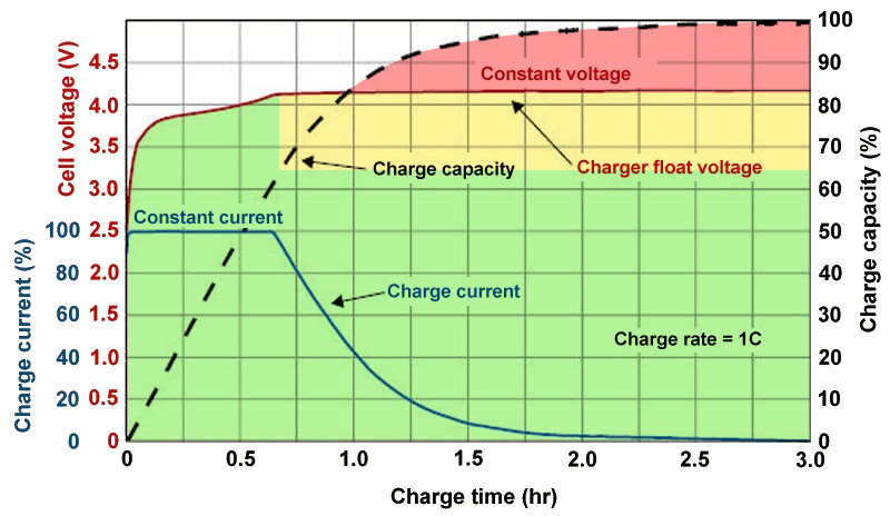 A plot showing the effect of overcharging lithium-ion batteries