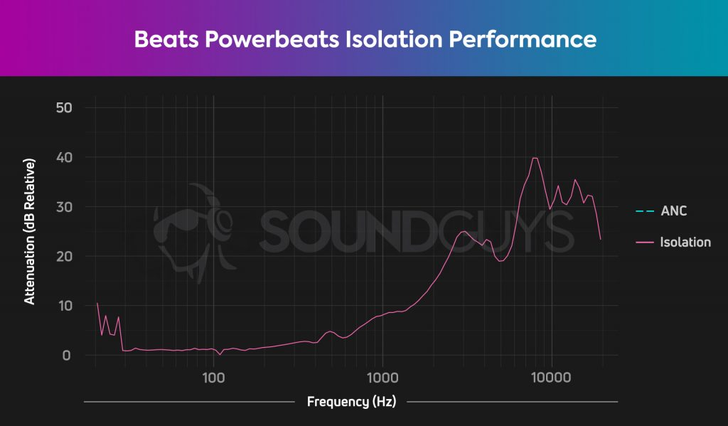 An isolation chart for the Beats Powerbeats wireless earbuds, which show pretty average isolation.