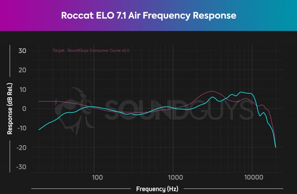 A frequency response chart for the ROccat ELO 7.1 Air gaming headset, which shows a lack of emphasis in the low end, but otherwise accurate audio