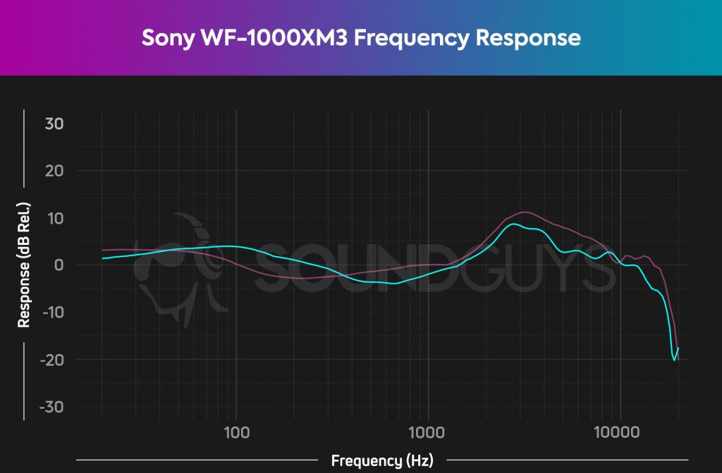 A frequency response chart for the Sony WF-1000XM3 noise cancelling true wireless earbuds, which shows output that deviates from our house curve, particularly with midrange and treble reproduction.
