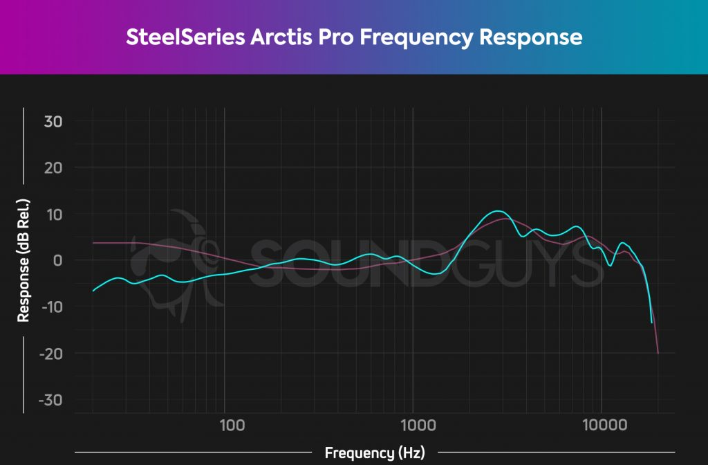 A frequency response chart for the SteelSeries Arctis Pro + GameDAC, which shows a lack of emphasis in the bass range