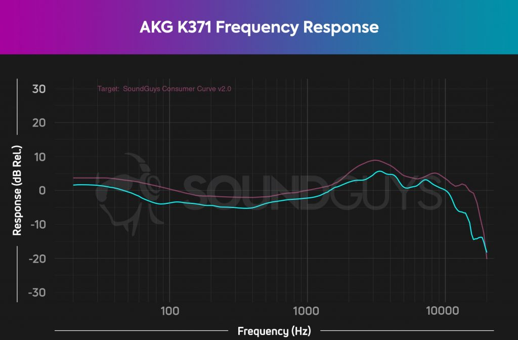 A frequency response chart for the AKG K371 closed-back headphones, which shows output very close to our house curve (albeit a bit quieter).