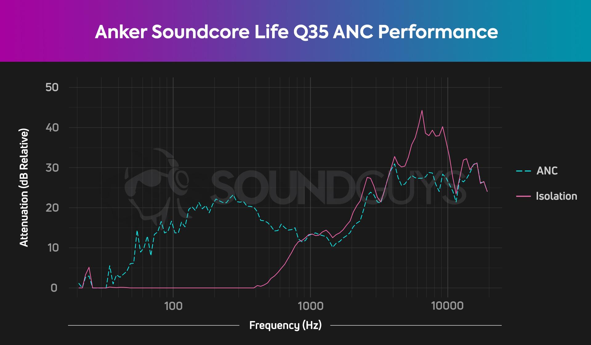 Anker Soundcore Life Q35 ANC Chart