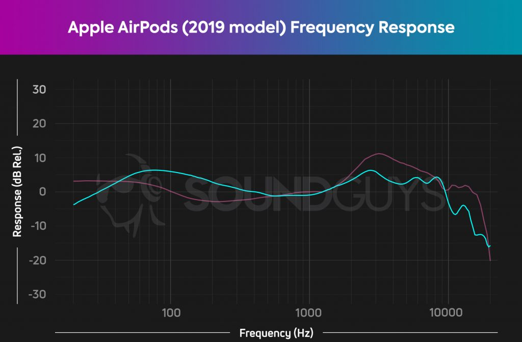 This is the soundguys frequency response measurement chart for the 2019 apple airpods.