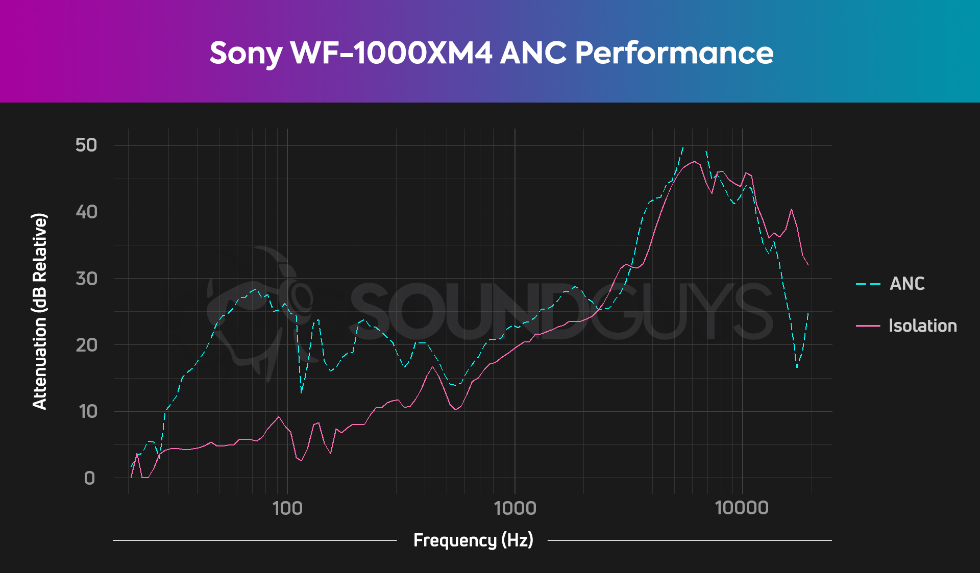 A chart shows the exceptional ANC and isolation performance of the Sony WF-1000XM4 true wireless earphones.