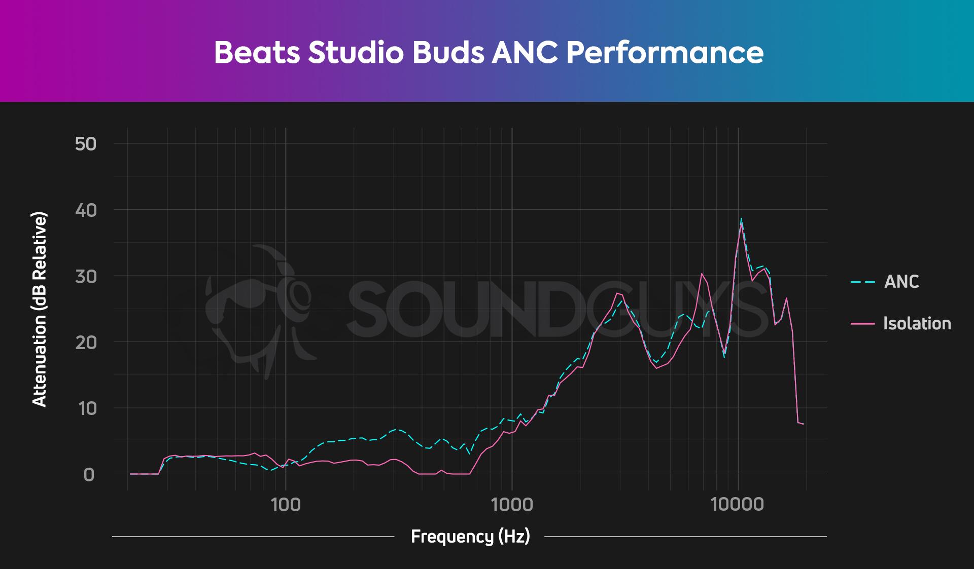 Beats Studio Buds ANC chart