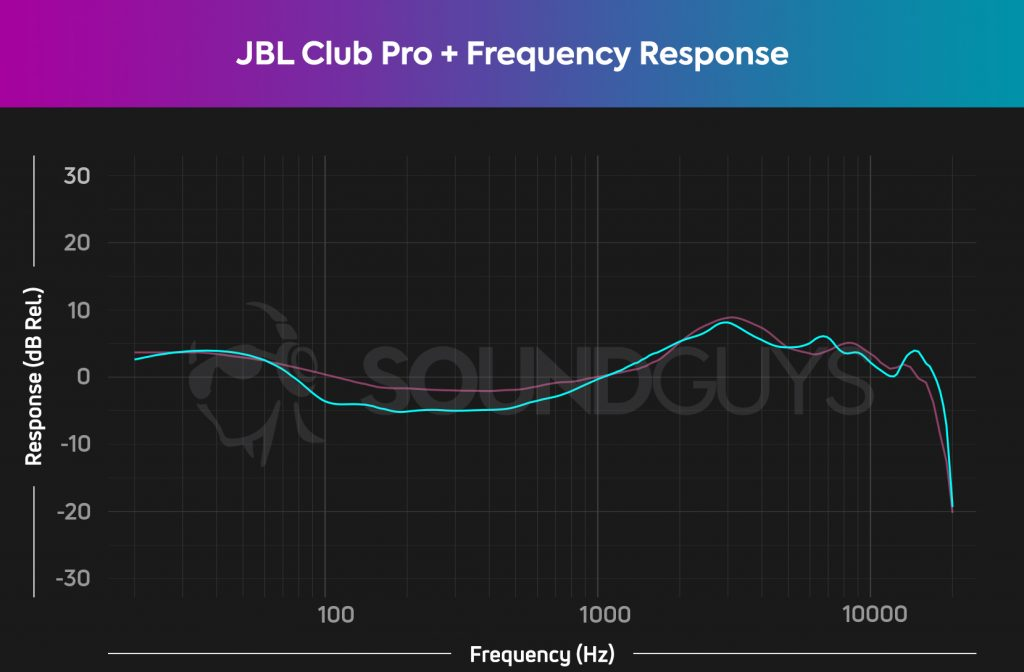 A frequency response chart for the JBL Club Pro +, which shows very accurate audio across the frequency spectrum