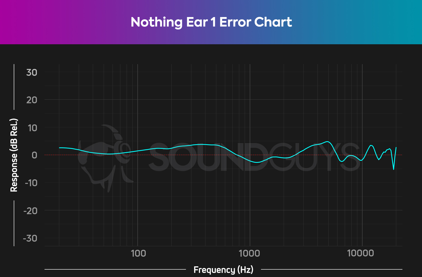 Chart showing difference between Nothing Ear 1 frequency response and our consumer curve.