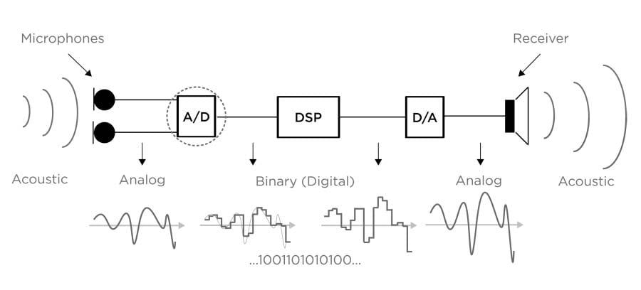 A hearing aid block diagram illustrating the analog to digital (A/D) and digital to analog (D/A) conversion.