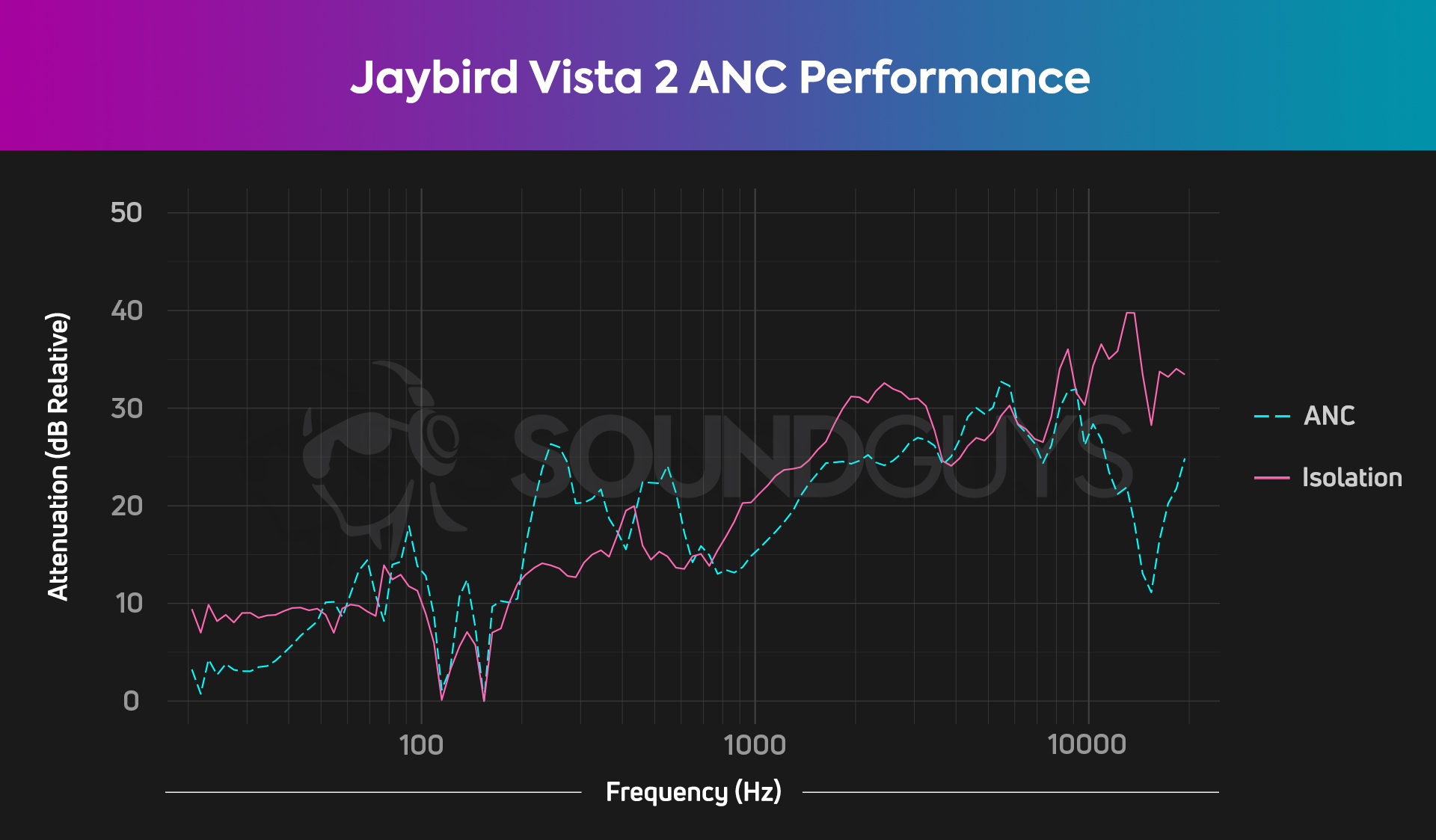 Chart showing frequency reduction from isolation and ANC on the Jaybird Vista 2