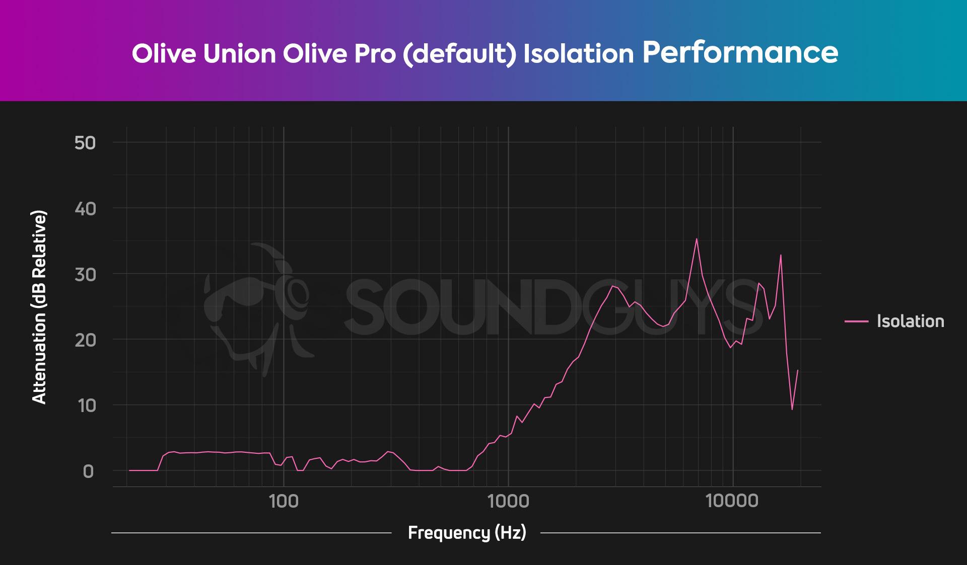 Olive Union Olive Pro isolation default HATS