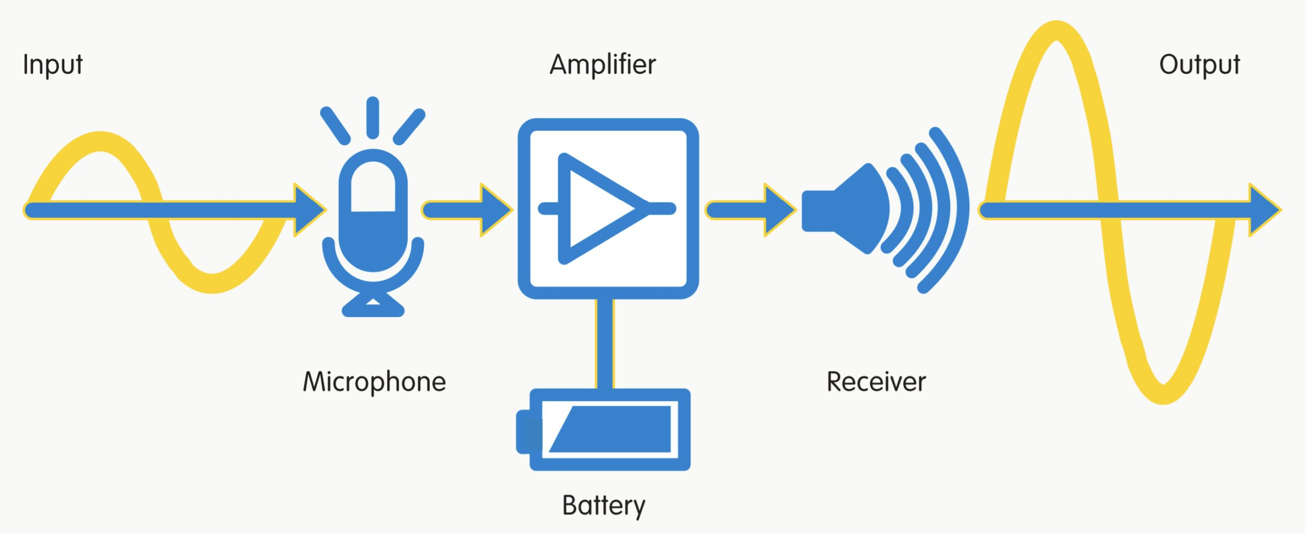 An illustration of how hearing aids work, using a microphone, amplifier, receiver, and battery to process incoming acoustic signal and output amplified sound.